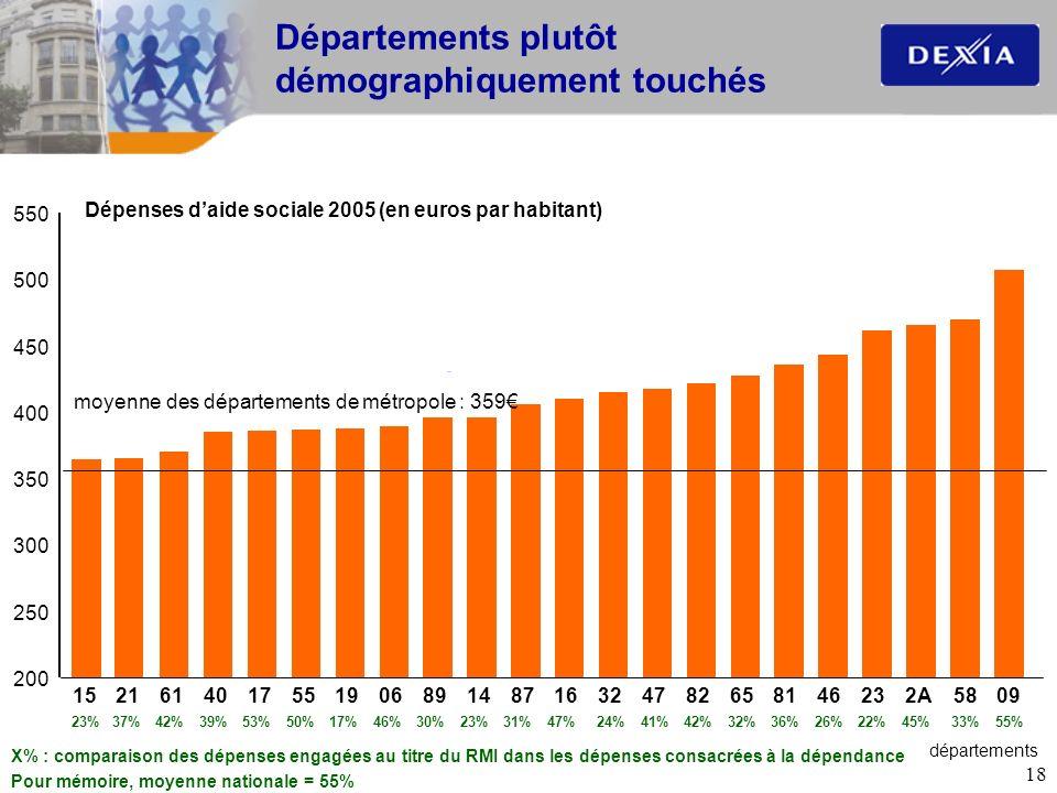 18 Départements plutôt démographiquement touchés 200 250 300 350 400 450 500 550 152161401755190689148716324782658146232A5809 moyenne des départements