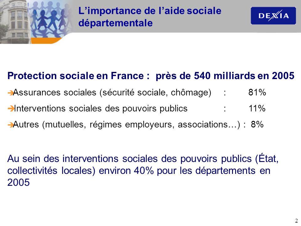 2 Protection sociale en France : près de 540 milliards en 2005 Assurances sociales (sécurité sociale, chômage) : 81% Interventions sociales des pouvoi