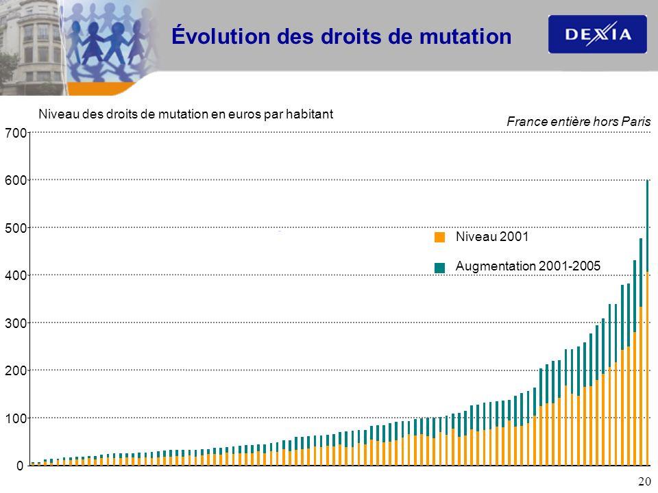 20 Évolution des droits de mutation Niveau des droits de mutation en euros par habitant 0 100 200 300 400 500 600 700 Niveau 2001 Augmentation 2001-20