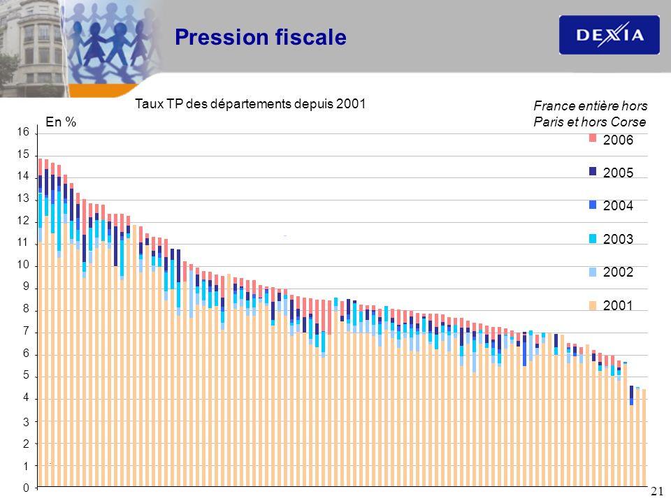 21 Pression fiscale Taux TP des départements depuis 2001 France entière hors Paris et hors Corse