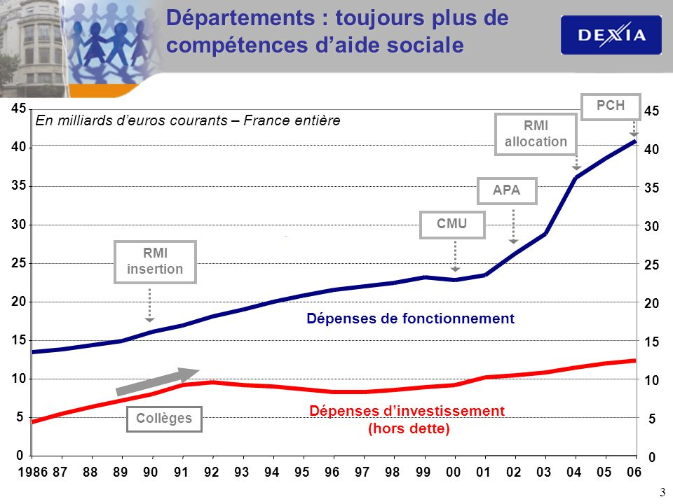 4 0 5 10 15 20 25 RMI APA CMU 36 % 34 % 40 % Aide sociale départementale * : les masses en jeu Euros courants en milliards d euros En % des recettes de fonctionnement * dépenses directes d aide sociale France entière hors Paris 198586878889909192939495969798990001020304052006 RMI 48 %