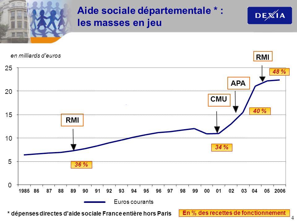 4 0 5 10 15 20 25 RMI APA CMU 36 % 34 % 40 % Aide sociale départementale * : les masses en jeu Euros courants en milliards d'euros En % des recettes d