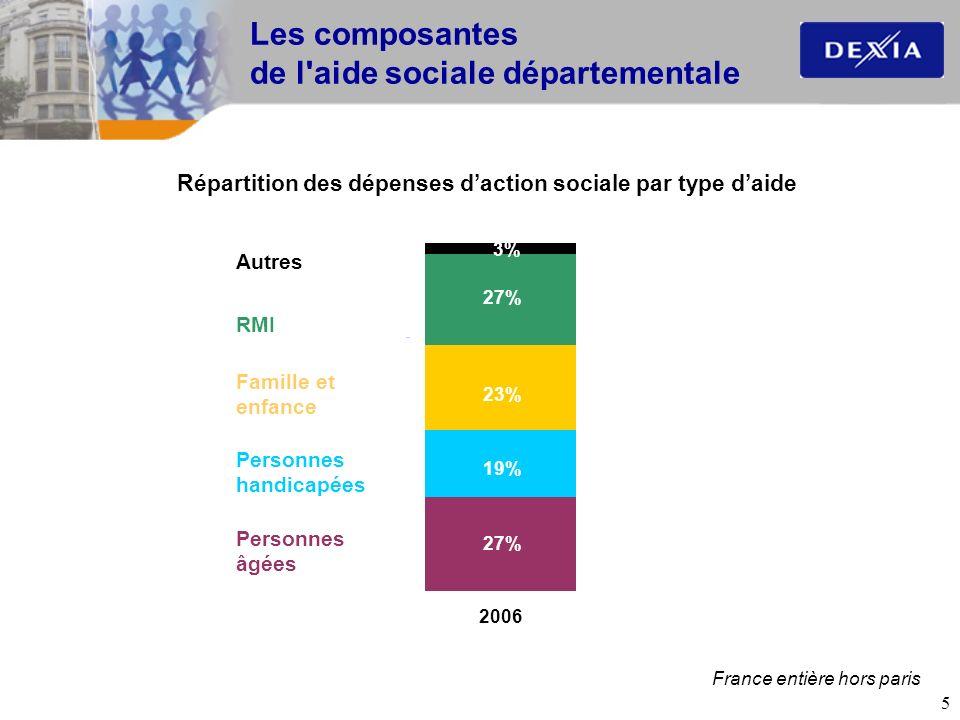 5 Les composantes de l'aide sociale départementale Répartition des dépenses daction sociale par type daide Autres Famille et enfance RMI Personnes han