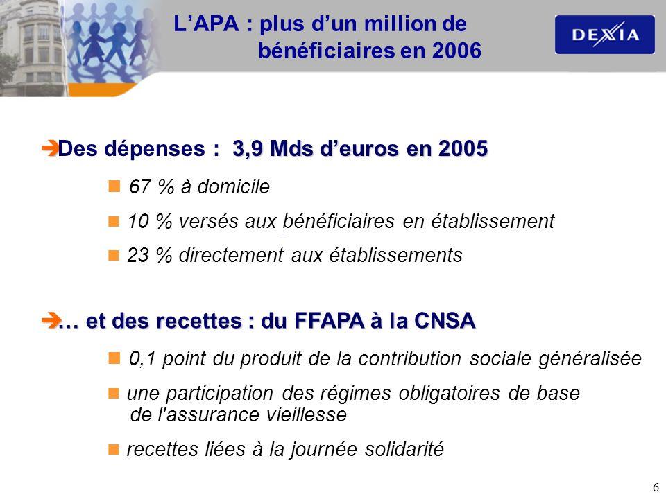 6 3,9 Mds deuros en 2005 Des dépenses : 3,9 Mds deuros en 2005 67 % à domicile 10 % versés aux bénéficiaires en établissement 23 % directement aux éta