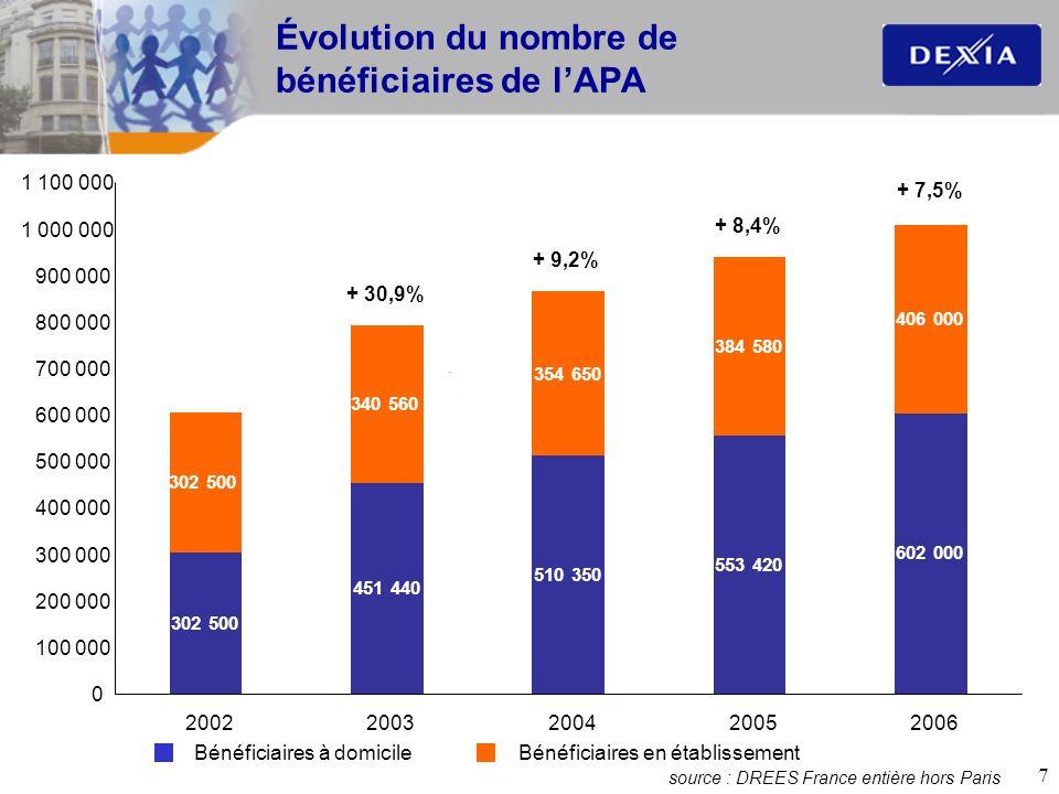 8 Financement de lAPA 44% 43% 37% 34% 33% 56% 57% 63% 66% 67% 20022003200420052006 ÉtatDépartements La contribution du bénéficiaire nest pas pris en compte dans le budget des départements.