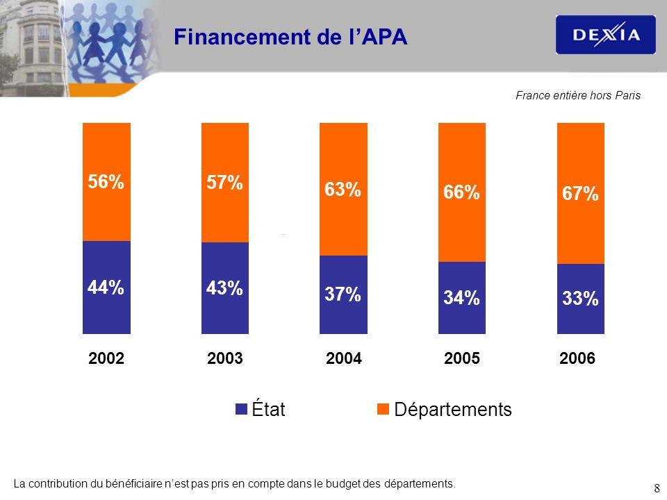8 Financement de lAPA 44% 43% 37% 34% 33% 56% 57% 63% 66% 67% 20022003200420052006 ÉtatDépartements La contribution du bénéficiaire nest pas pris en c