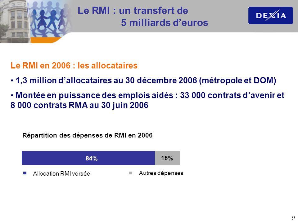 9 Le RMI : un transfert de 5 milliards deuros Le RMI en 2006 : les allocataires 1,3 million dallocataires au 30 décembre 2006 (métropole et DOM) Monté