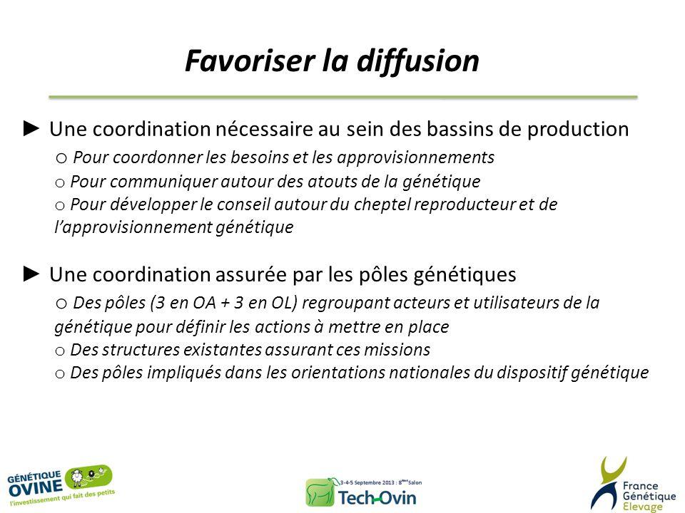 Favoriser la diffusion Une coordination nécessaire au sein des bassins de production o Pour coordonner les besoins et les approvisionnements o Pour co