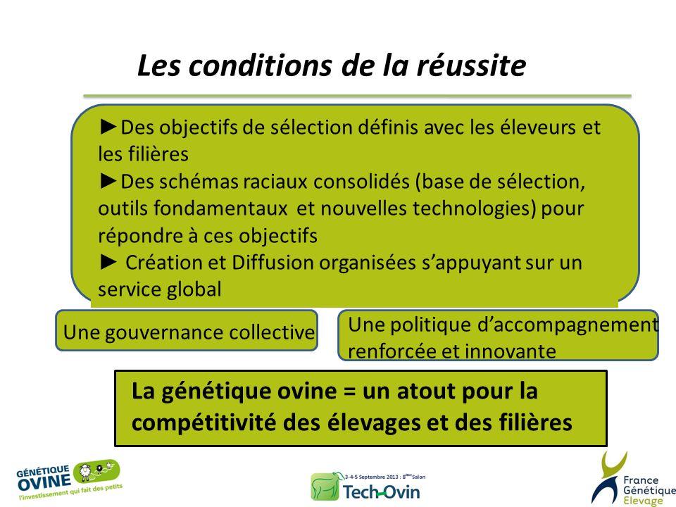 Les conditions de la réussite Des objectifs de sélection définis avec les éleveurs et les filières Des schémas raciaux consolidés (base de sélection,