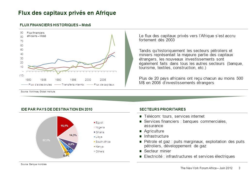 The New York Forum Africa – Juin 2012 3 Flux des capitaux privés en Afrique FLUX FINANCIERS HISTORIQUES – Mds$ SECTEURS PRIORITAIRES Télécom: tours, s
