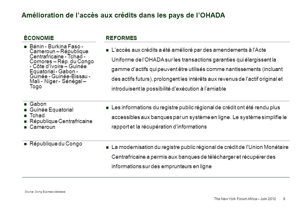 The New York Forum Africa – Juin 2012 9 Amélioration de laccès aux crédits dans les pays de lOHADA Source: Doing Business database. ÉCONOMIEREFORMES B