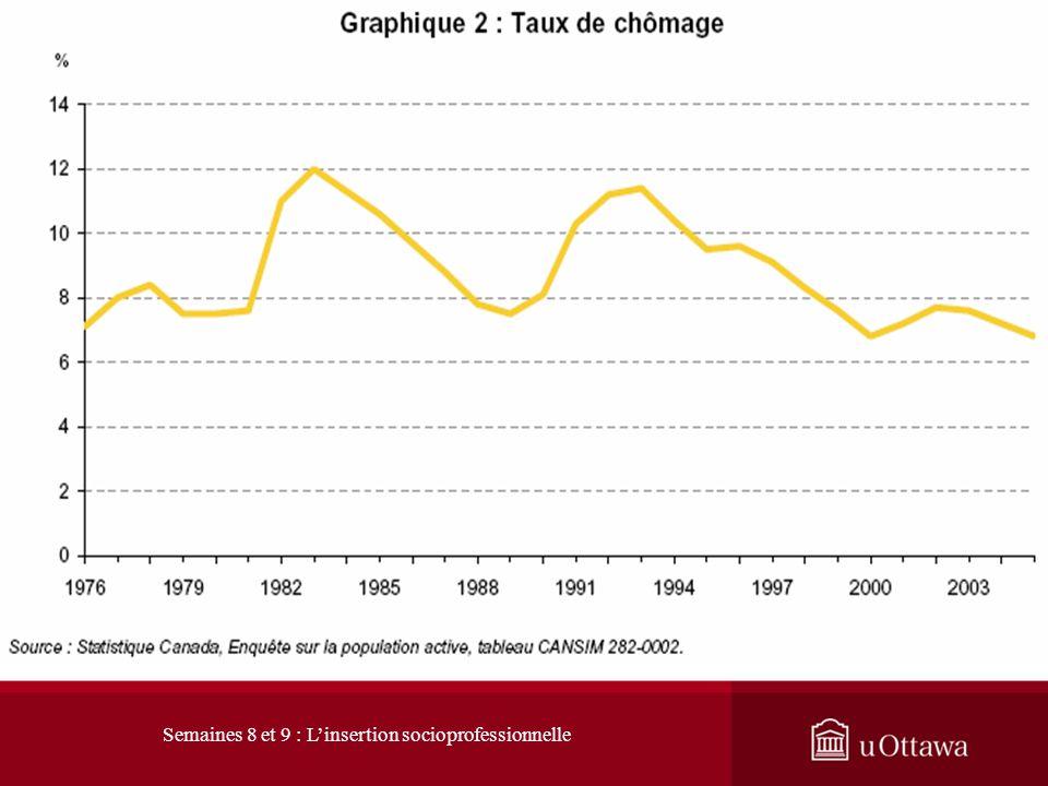 1. L évolution du marché du travail 1.1 Les signes du changement : baisse du taux de chômage La hausse soutenue du nombre demplois a été accompagnée d