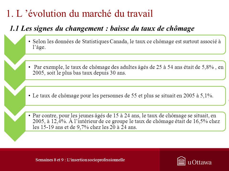Taux de chômage : Québec - Ontario (1992 – 2011) http://www.statcan.gc.ca/pub/11-010-x/2011002/ct068-fra.htm Semaines 8 et 9 : Linsertion socioprofess
