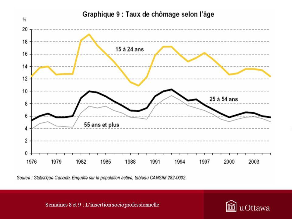 Taux de chômage : Selon lâge (1992 – 2011) http://www.statcan.gc.ca/pub/11-010-x/2011002/charts-graphiques-fra.htm Semaines 8 et 9 : Linsertion sociop