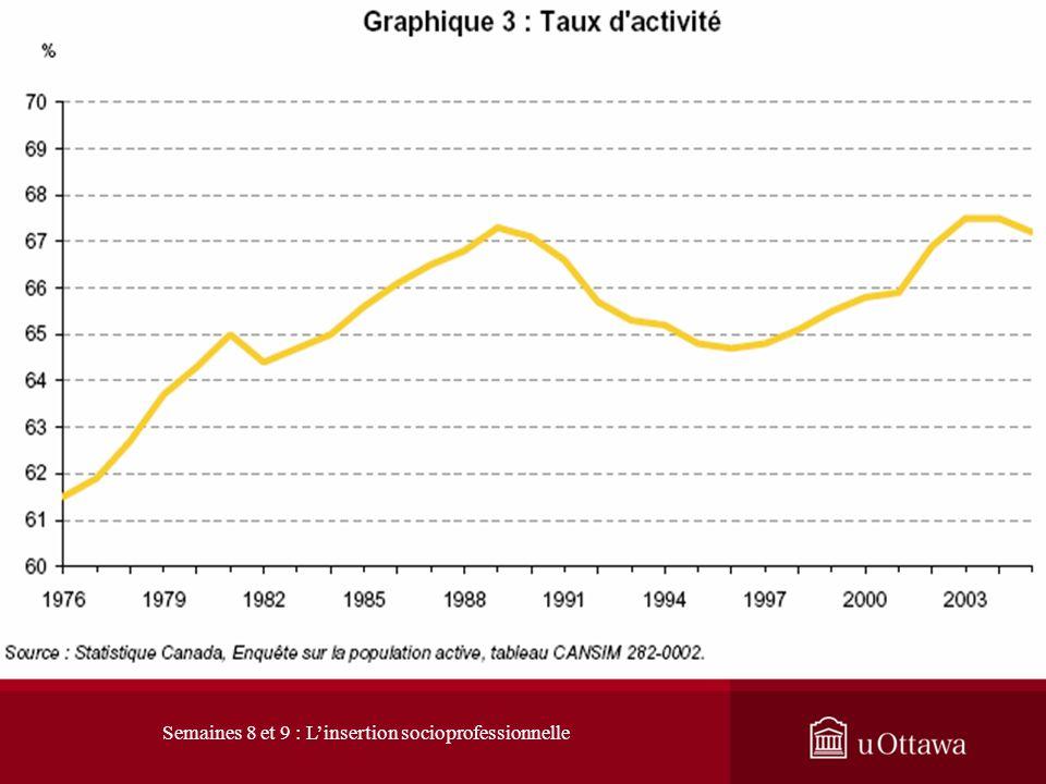 1. L évolution du marché du travail 1.1 Les signes du changement : hausse du taux dactivité Le taux dactivité mesure loffre de main-doeuvre (chômeurs