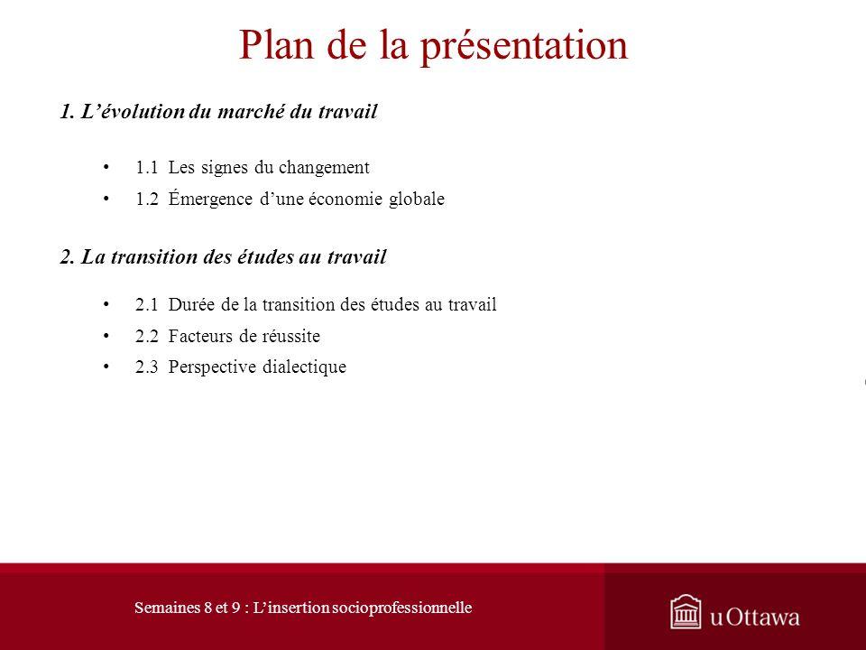 Faculté déducation EDU 5873 : Théories du choix et développement de carrière Semaines 8-9 Linsertion socioprofessionnelle Professeur André Samson, Ph.
