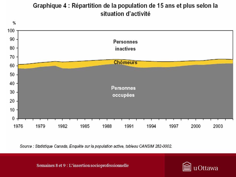 1. L évolution du marché du travail 1.1 Les signes du changement : hausse du taux dactivité http://www40.statcan.gc.ca/l02/cst01/econ10-fra.htm La pop