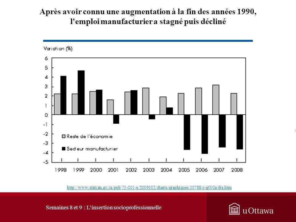 La part de l'emploi manufacturier a chuté depuis le début du siècle http://www.statcan.gc.ca/pub/75-001-x/2009102/charts-graphiques/10788/c-g000b-fra.