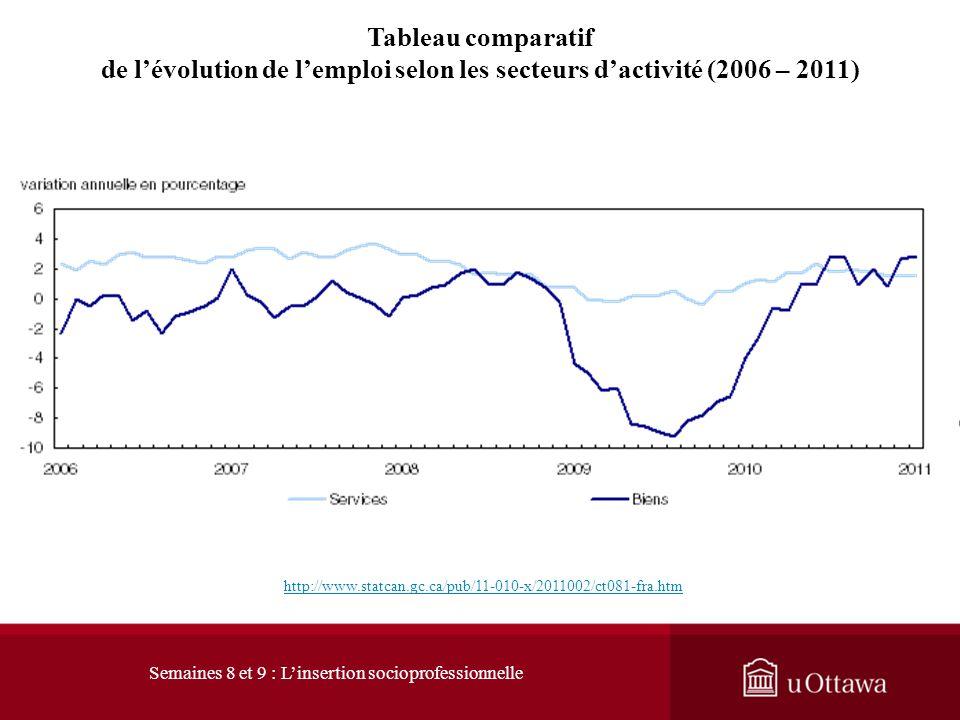 Après avoir connu une augmentation à la fin des années 1990, l'emploi manufacturier a stagné puis décliné http://www.statcan.gc.ca/pub/75-001-x/200910