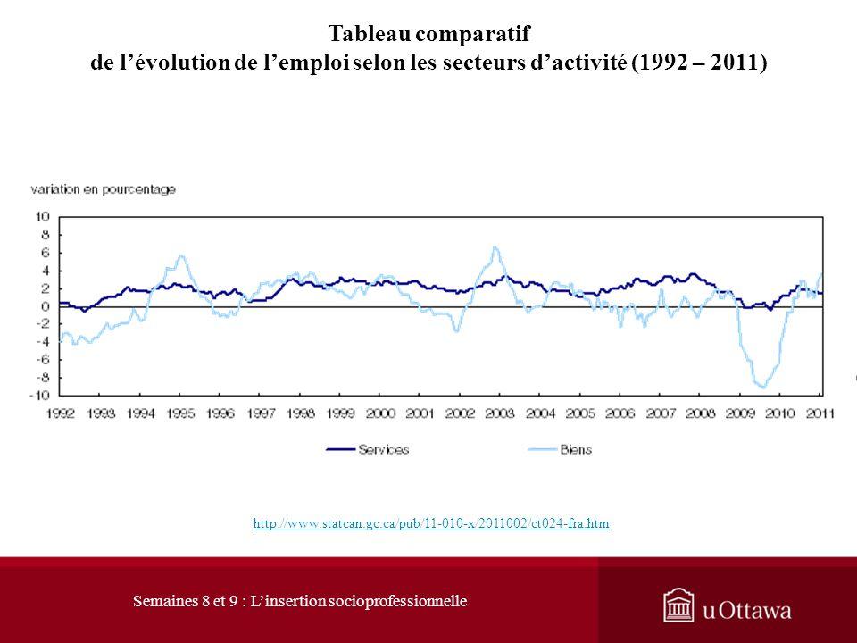 Tableau comparatif de lévolution de lemploi selon les secteurs dactivité (2006 – 2011) http://www.statcan.gc.ca/pub/11-010-x/2011002/ct081-fra.htm Sem