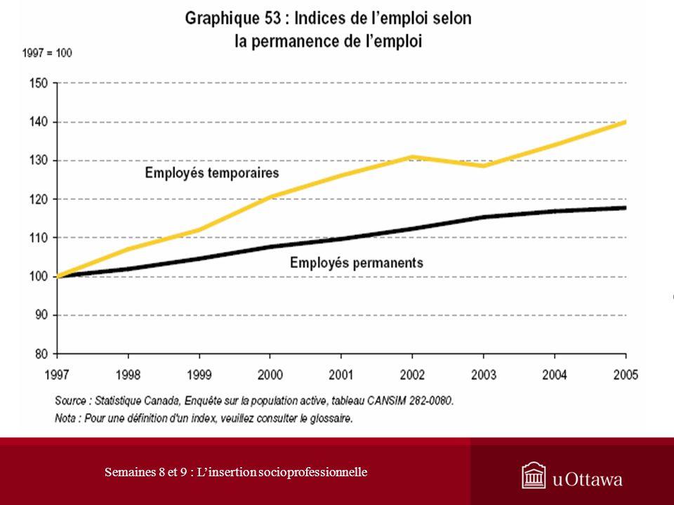 1. L évolution du marché du travail 1.1 Les signes du changement : Transformation du travail Le travail permanent est considéré de qualité supérieur.