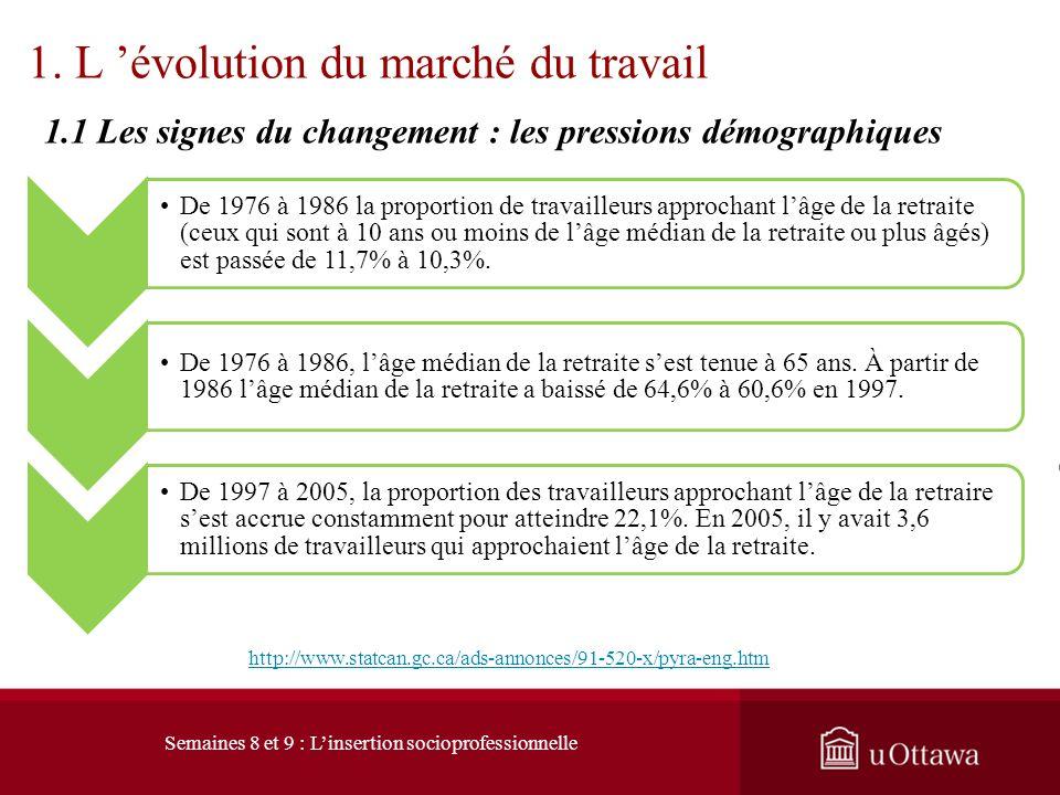 Tableau comparatif de lévolution de lemploi temps partiel – temps plein (1992 – 2011) http://www.statcan.gc.ca/pub/11-010-x/2011002/ct024-fra.htm Sema