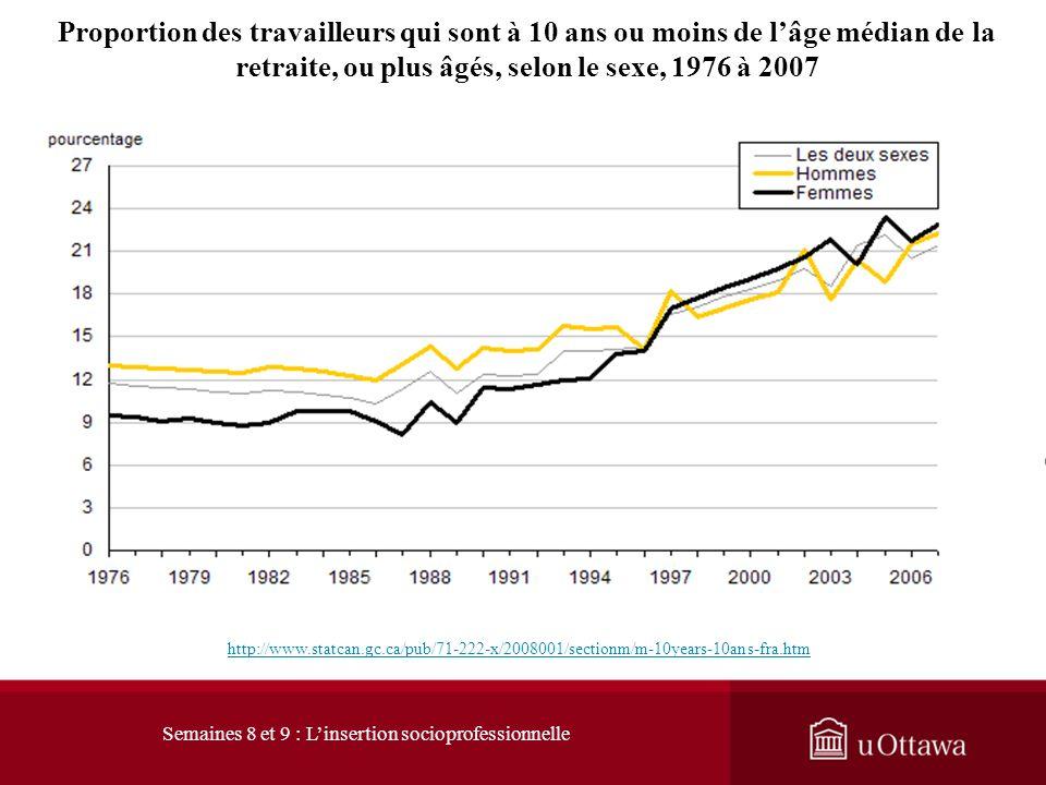 1. L évolution du marché du travail 1.1 Les signes du changement : les pressions démographiques De 1976 à 1986 la proportion de travailleurs approchan