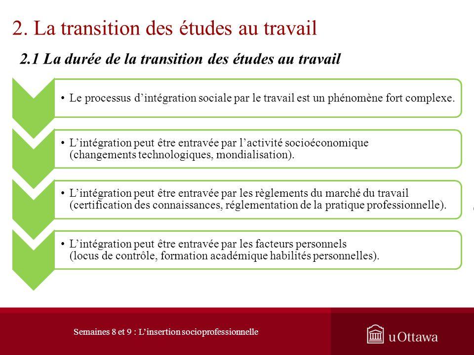 2. La transition des études au travail 2.1 La durée de la transition des études au travail Cest le travail ou le premier emploi rémunéré à temps plein