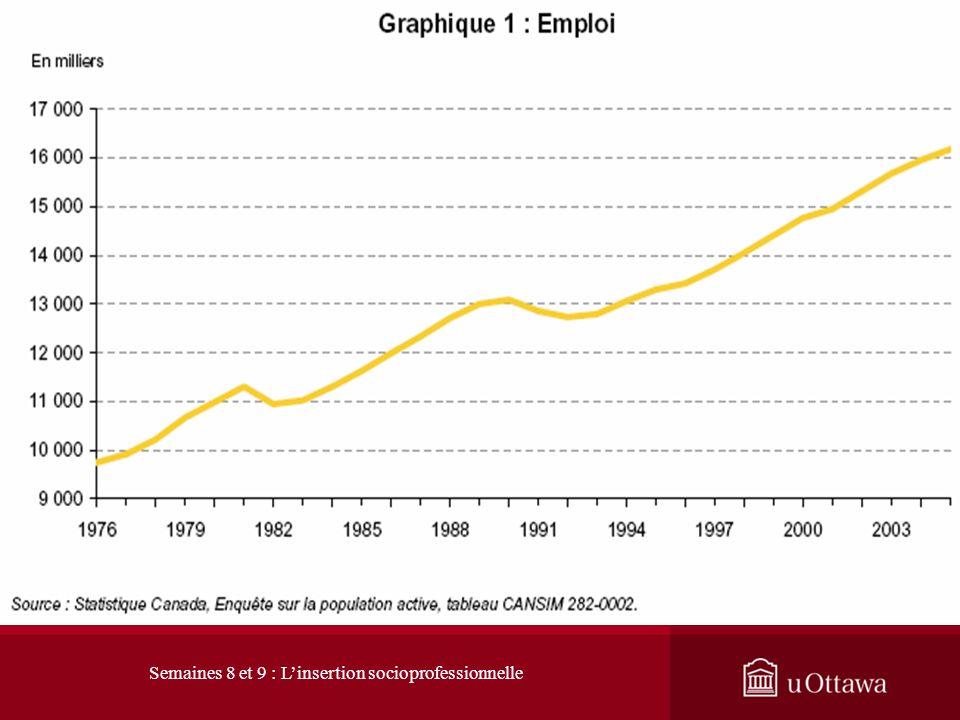 1. L évolution du marché du travail 1.1 Les signes du changement : hausse du nombre demplois Le marché du travail est en constante mutation. Depuis 19