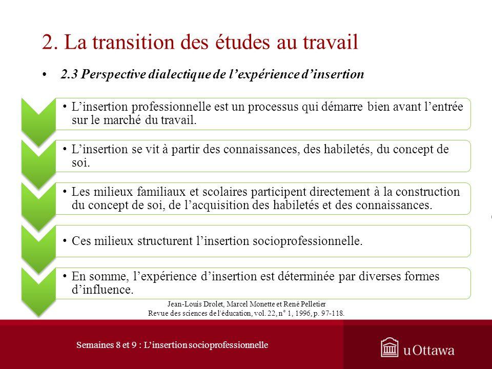 2.3 Perspective dialectique de lexpérience dinsertion 2. La transition des études au travail Facteurs individuels Perspectives cognitives de la réalit