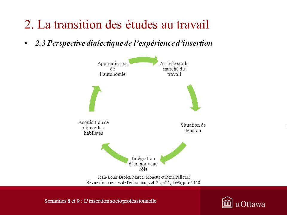 2.3 Perspective dialectique de lexpérience dinsertion 2. La transition des études au travail Linsertion professionnelle est un processus qui démarre b