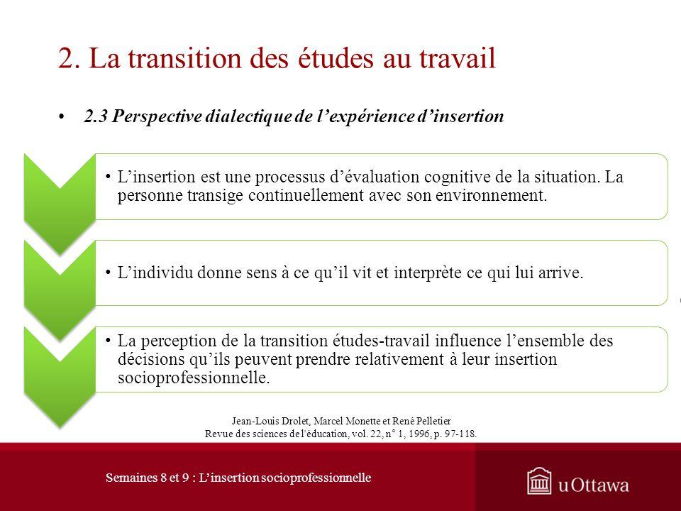 2.3 Perspective dialectique de lexpérience dinsertion 2. La transition des études au travail Individu / évaluation de lexpérience dinsertion Situation