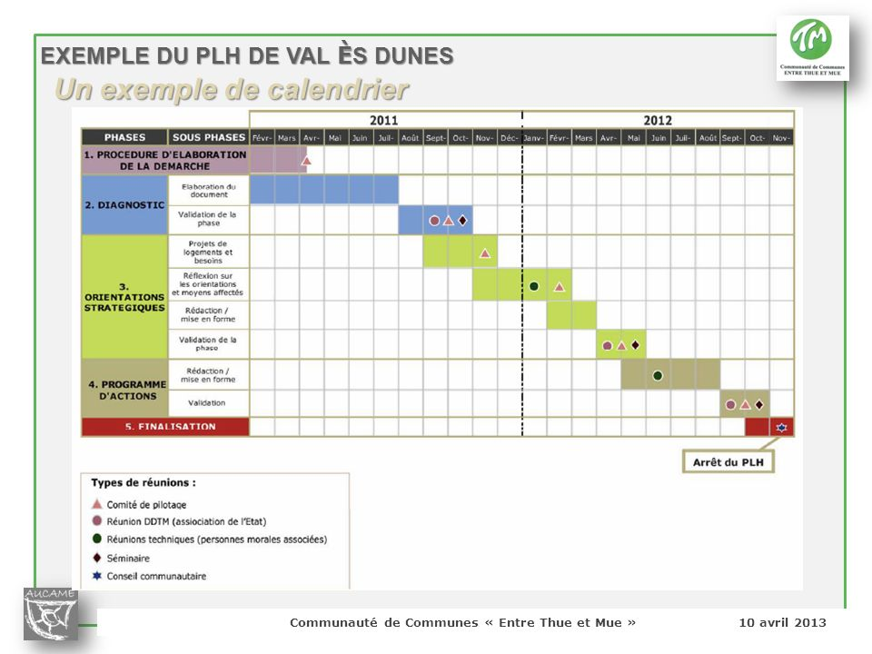 Communauté de Communes « Entre Thue et Mue » 10 avril 2013 EXEMPLE DU PLH DE VAL È S DUNES Un exemple de calendrier