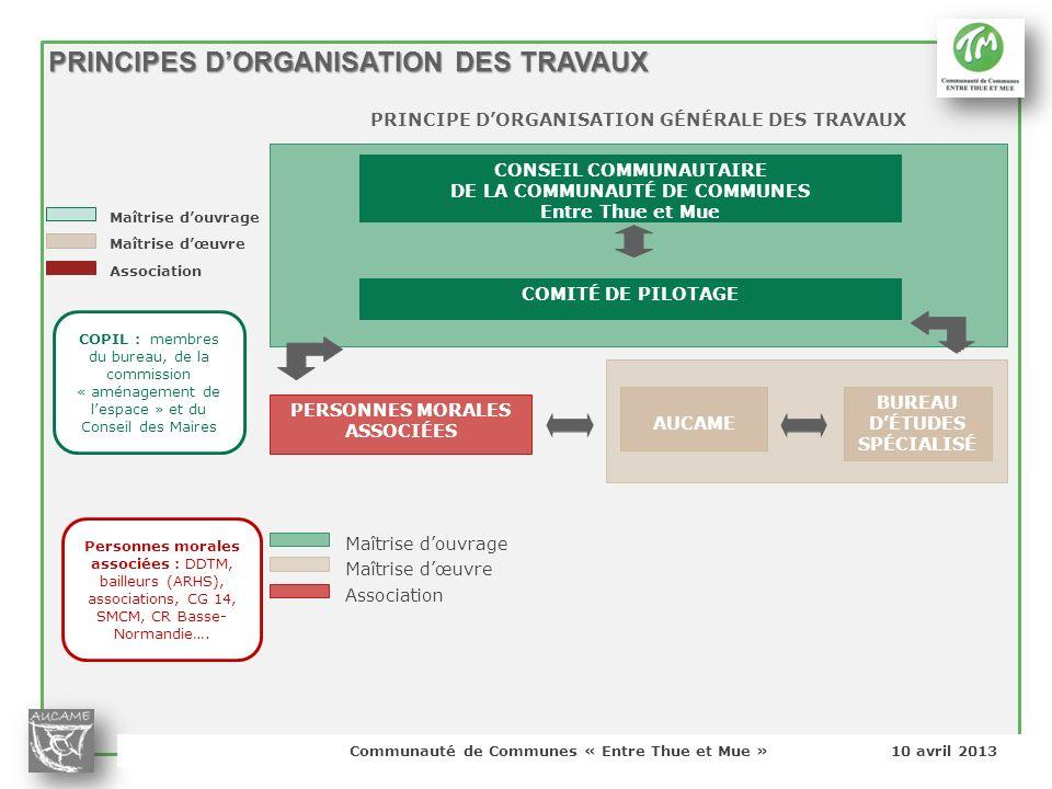 Communauté de Communes « Entre Thue et Mue » 10 avril 2013 PRINCIPES DORGANISATION DES TRAVAUX Maîtrise douvrage Maîtrise dœuvre Association COPIL : m