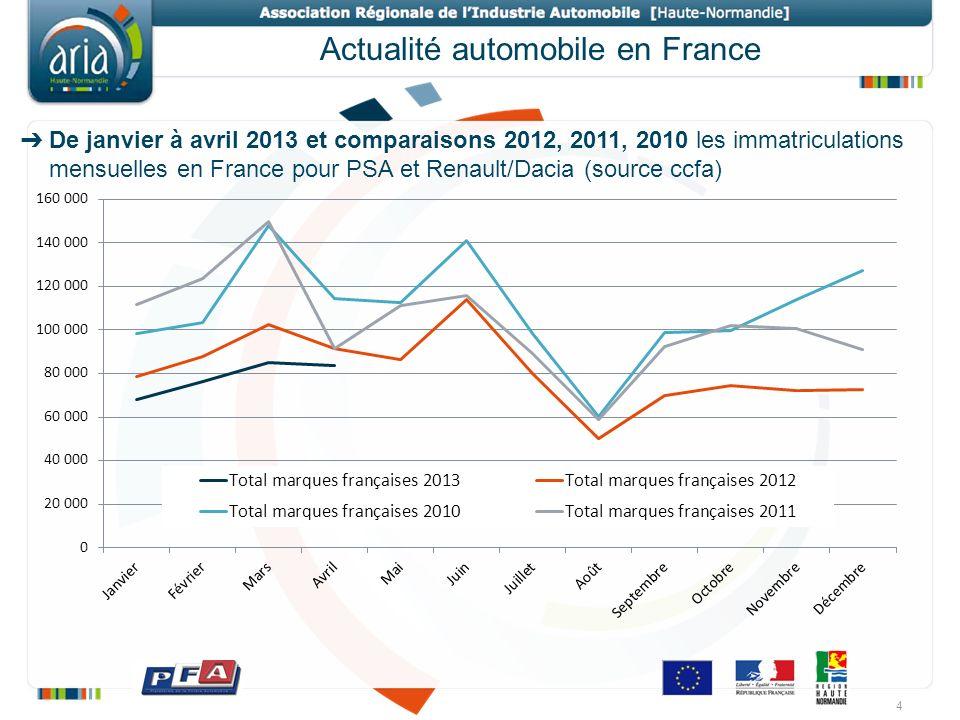 De janvier à avril 2013 et comparaisons 2012, 2011, 2010 les immatriculations mensuelles en France pour PSA et Renault/Dacia (source ccfa) 4