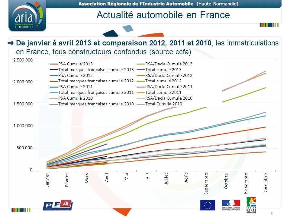 Actualité automobile en France 5 De janvier à avril 2013 et comparaison 2012, 2011 et 2010, les immatriculations en France, tous constructeurs confond