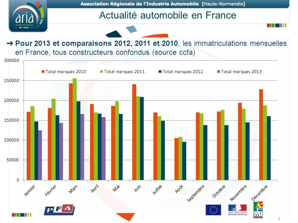 Actualité automobile en France Pour 2013 et comparaisons 2012, 2011 et 2010, les immatriculations mensuelles en France, tous constructeurs confondus (