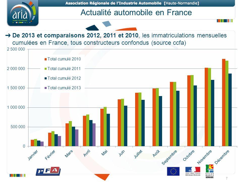 Actualité automobile en France De 2013 et comparaisons 2012, 2011 et 2010, les immatriculations mensuelles cumulées en France, tous constructeurs conf