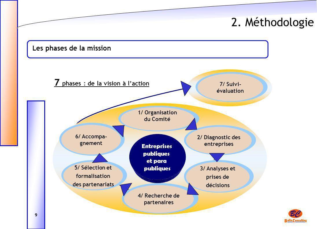 2. Méthodologie Les phases de la mission 9 7 phases : de la vision à laction Entreprises publiques et para publiques 6/ Accompa- gnement 5/ Sélection