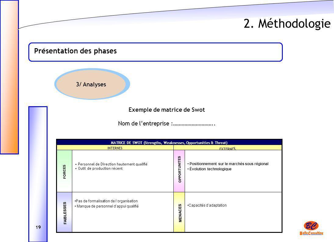 2. Méthodologie Présentation des phases 19 3/ Analyses MATRICE DE SWOT (Strengths, Weaknesses, Opportunities & Threat) Capacités dadaptation Pas de fo