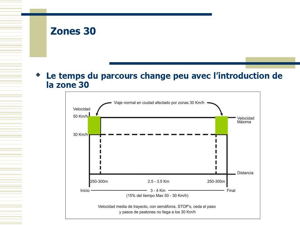 Le temps du parcours change peu avec lintroduction de la zone 30 Zones 30