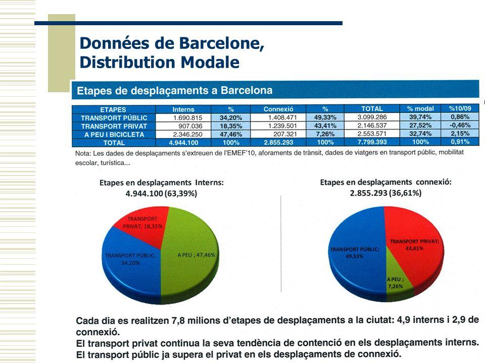Données de Barcelone, Distribution Modale