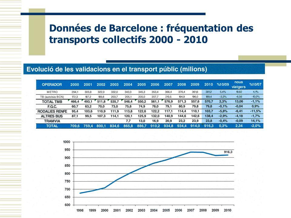 Données de Barcelone : fréquentation des transports collectifs 2000 - 2010