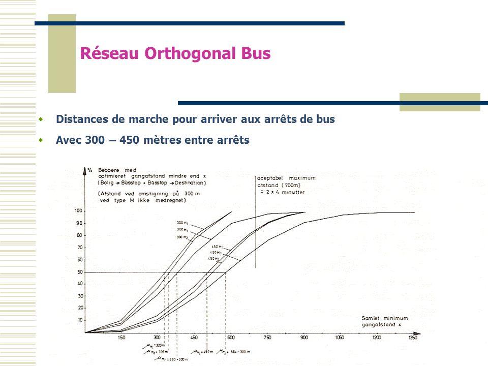 Distances de marche pour arriver aux arrêts de bus Avec 300 – 450 mètres entre arrêts Réseau Orthogonal Bus