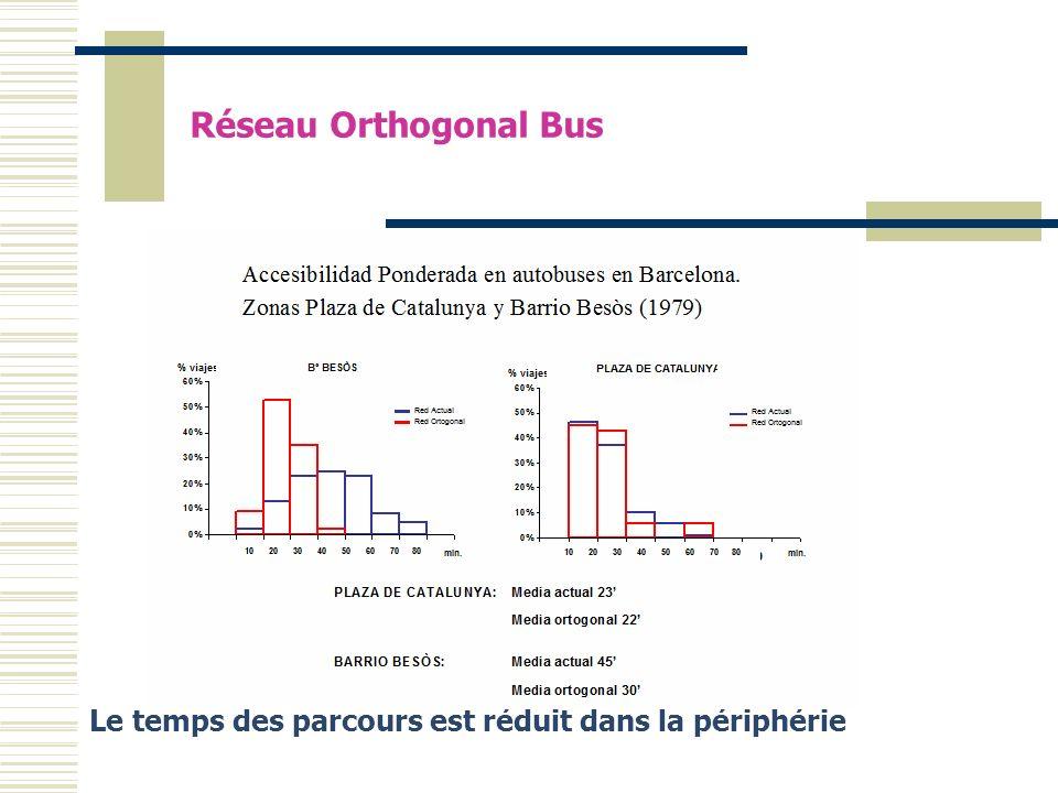 Le temps des parcours est réduit dans la périphérie Réseau Orthogonal Bus