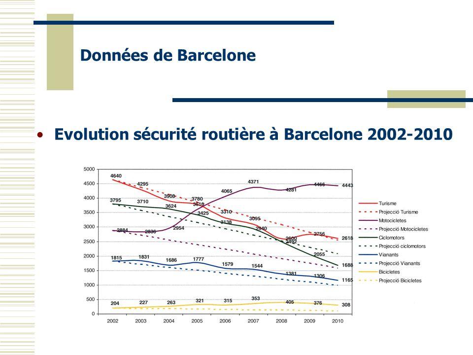 Evolution sécurité routière à Barcelone 2002-2010 Données de Barcelone
