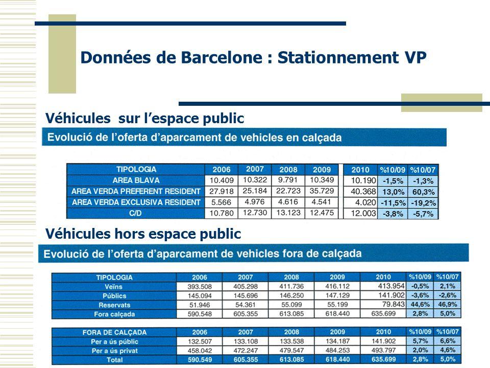 Données de Barcelone : Stationnement VP Véhicules sur lespace public Véhicules hors espace public