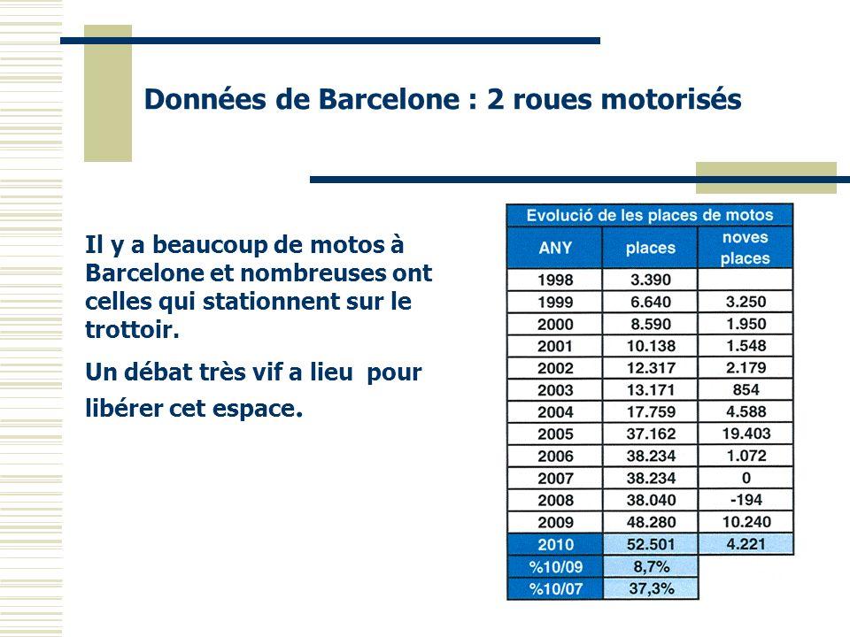 Données de Barcelone : 2 roues motorisés Il y a beaucoup de motos à Barcelone et nombreuses ont celles qui stationnent sur le trottoir. Un débat très
