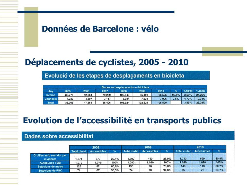 Déplacements de cyclistes, 2005 - 2010 Données de Barcelone : vélo Evolution de laccessibilité en transports publics