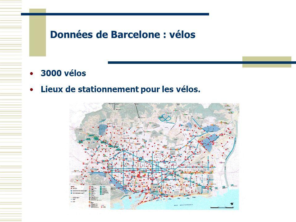 3000 vélos Lieux de stationnement pour les vélos. Données de Barcelone : vélos